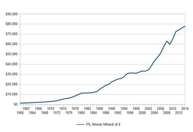 Pil Mondiale in miliardi di dollari