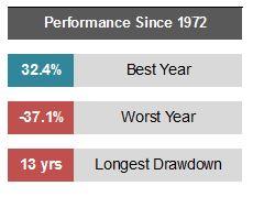 Longest Drawdown