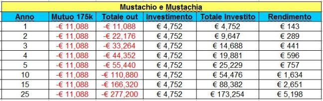 mustachio-e-muastachia-175k-fisso-4-su-25-anni-resto-investito