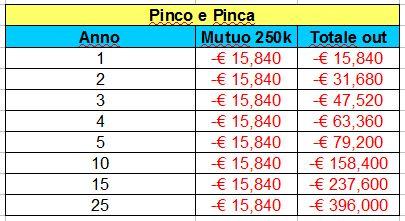 pinco-e-pinca-mutuo-250k-fisso-4-su-25-anni