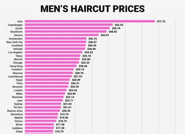 costo tag;lio capelli capitali europee