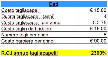 ROI Tagliacapelli