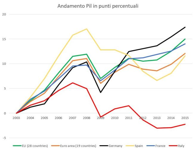 andamento-pil-in-percentuale