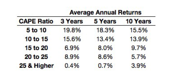 avg-annual-returns