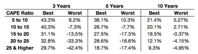 best-worst-annual-returns