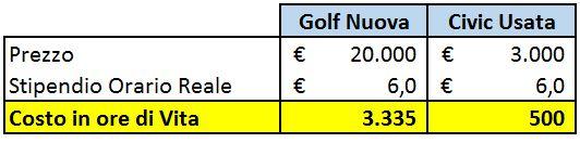 golf-nuova-vs-civic-usata