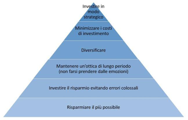 piramide-priorita