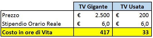 tv-oled-vs-usata