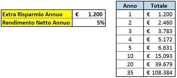 Effetto 100 extra euro risparmiati