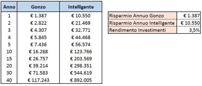 Gonzo vs Intelligente Lifestyle Inflation