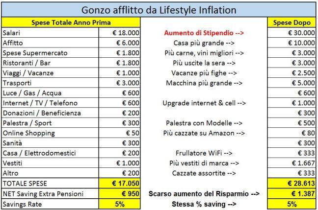 Lifestyle Inflation Effetti