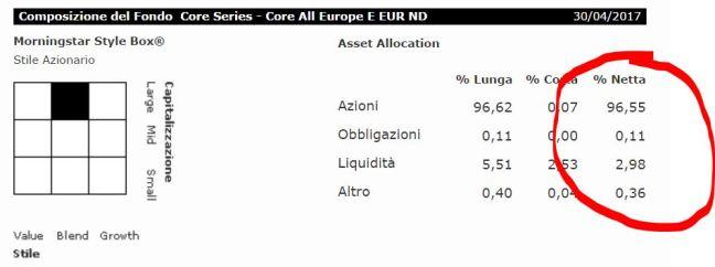 Composizione Asset Core