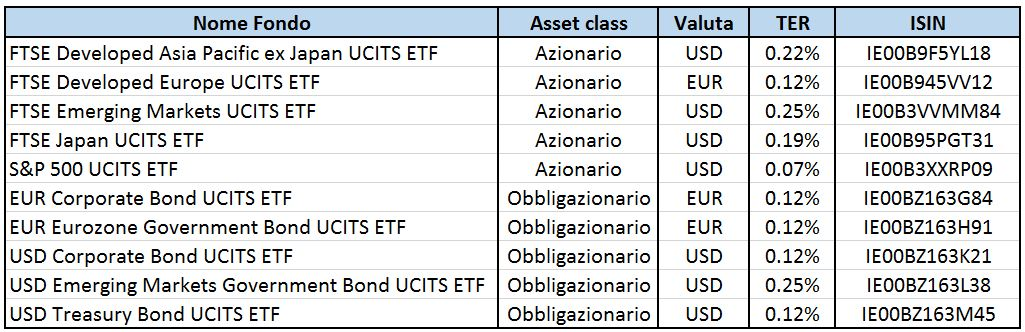 Fondi Vanguard Europa