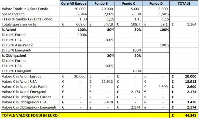 Riassunto Fondi Sola attuali