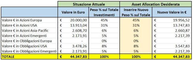 Rivalutazione Asset Allocation