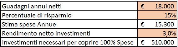 15% saving 3% rendimento