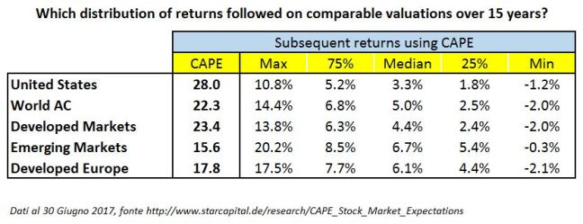 15 Year Expected Returns Em and Europe CAPE