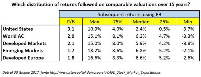15 Year Expected Returns Em and Europe PB