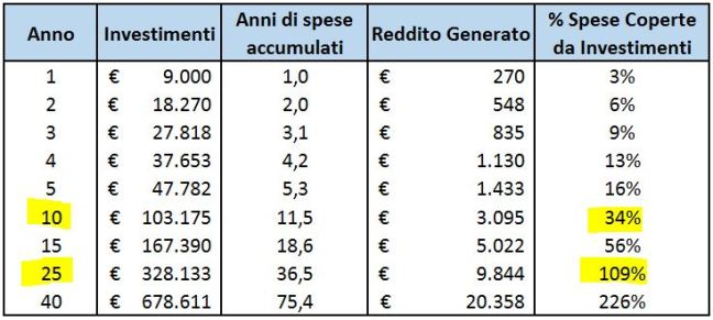 50% saving 3% rendimento bis