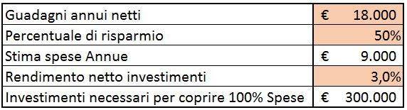 50% saving 3% rendimento