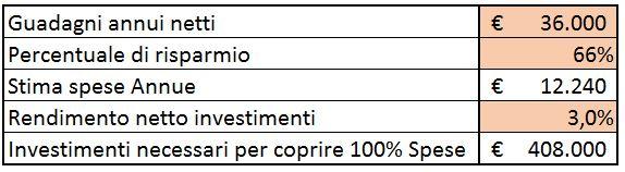 66% saving 3% rendimento