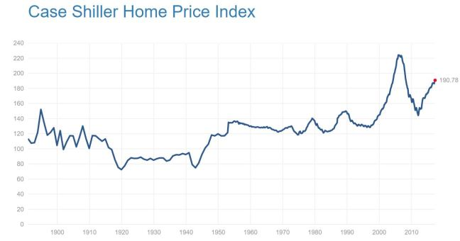 Case Shiller Housing Real