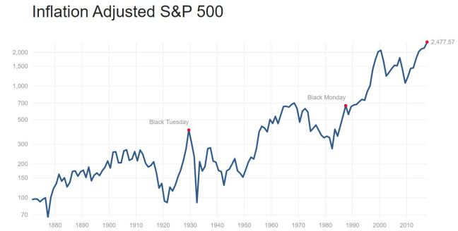 S&P500 Inflation adjusted