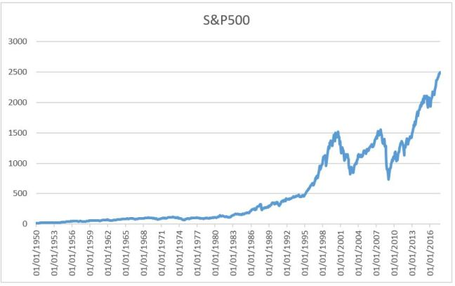 S&P500 1950
