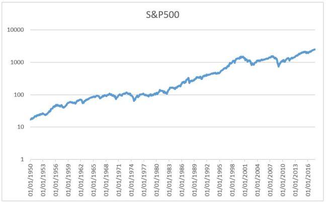 S&P500 1950log