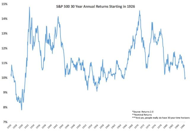 30 year returns s&p500