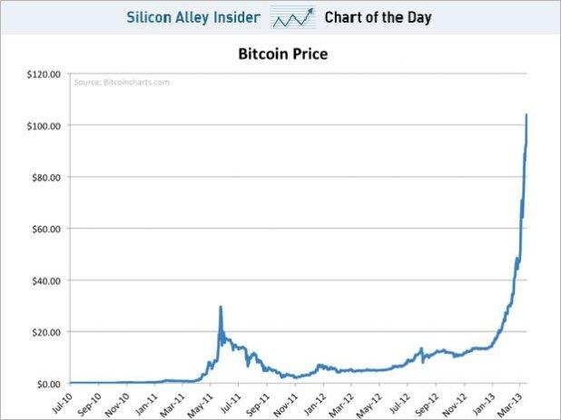 bitcoin-chart 2013