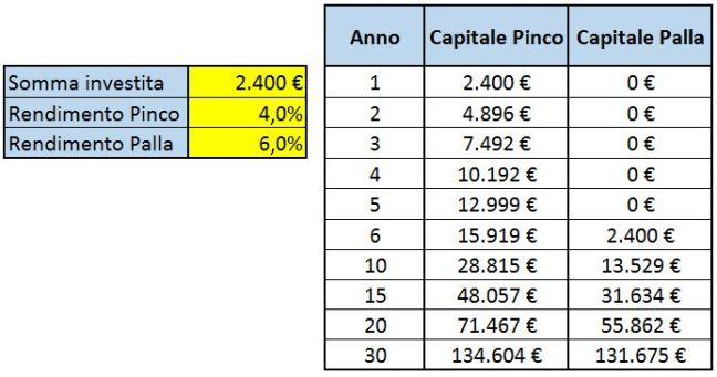 PincoPalla5anni delay diff yield
