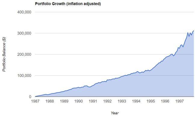 S&P 1987 1997 inflation adj