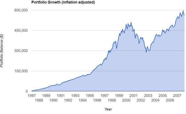 S&P 1987 2007 inflation adj