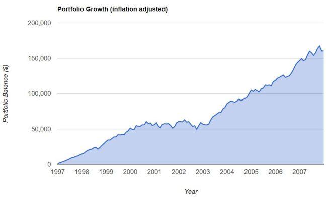 S&P 1997 2007 inflation adj