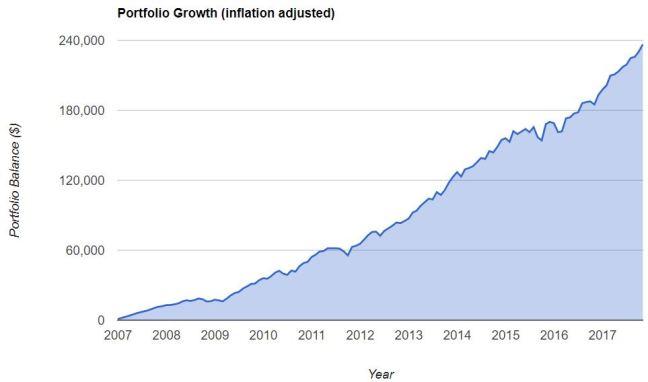 S&P 2007 2017 inflation adj