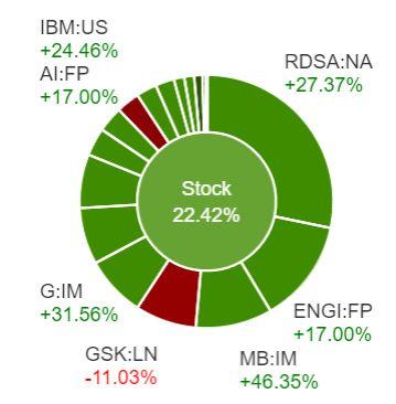 Stocks 27 11 2017