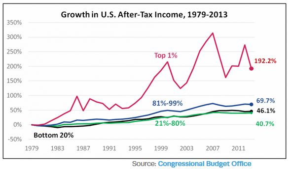 Growth After Tax Income