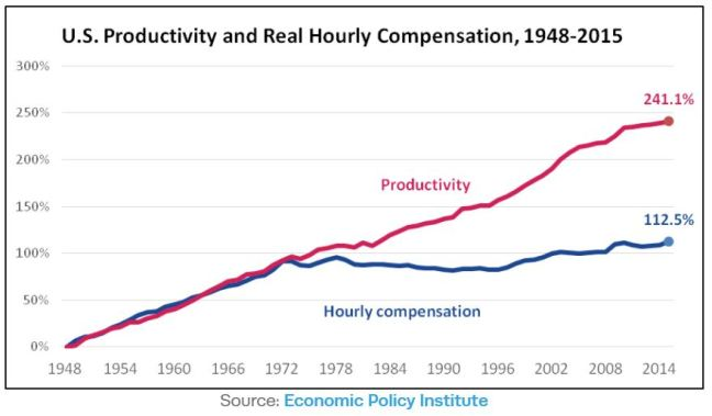 Productivity vs compensation