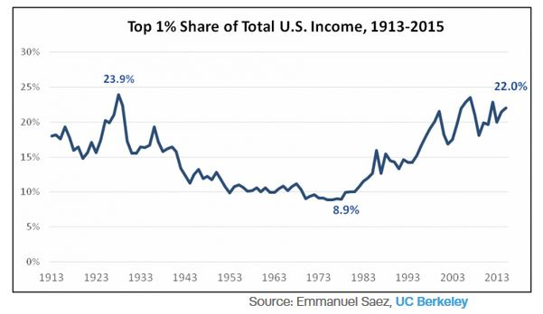 Top 1% share of Income
