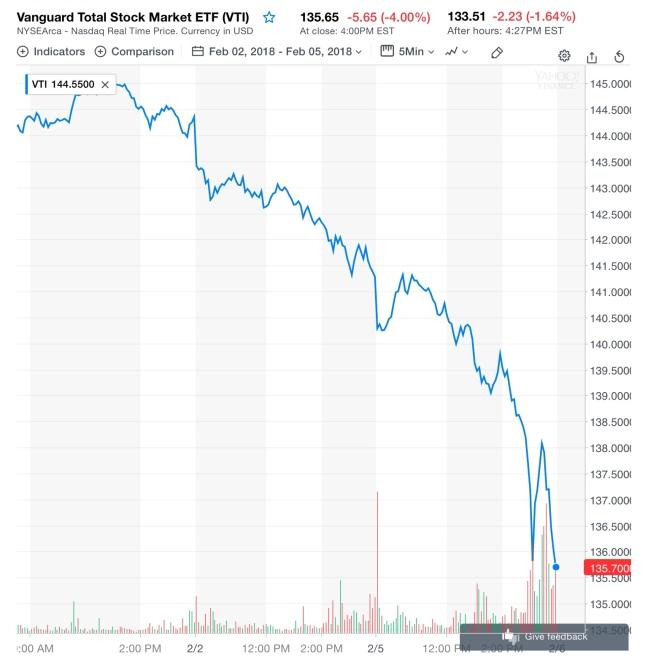 Mercato USA, ultimi tre giorni