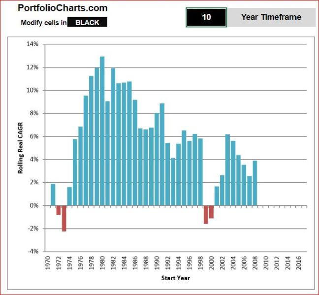 10 year returns CAGR World