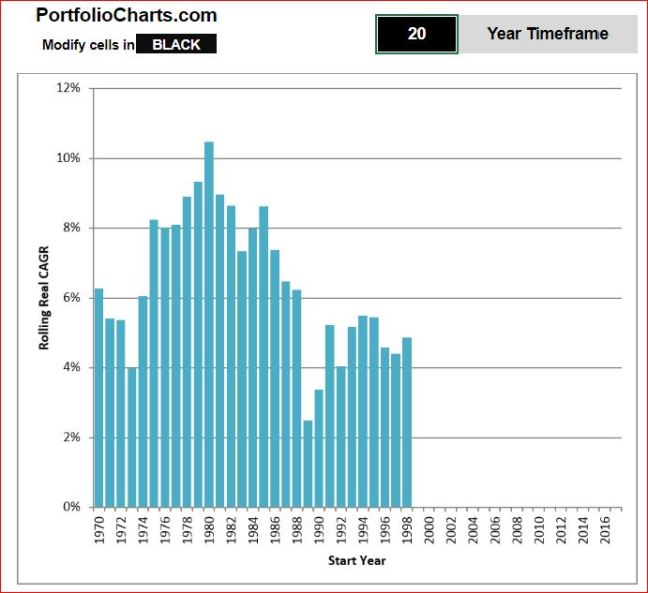 20 year returns cagr World