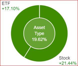 ETF Stock Plit