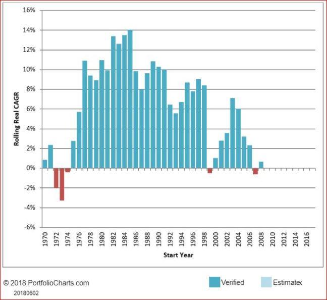 Rendimenti Reali Azionario Europa Periodi di 10 anni