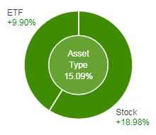 ETF Stock Split 4 10 2018